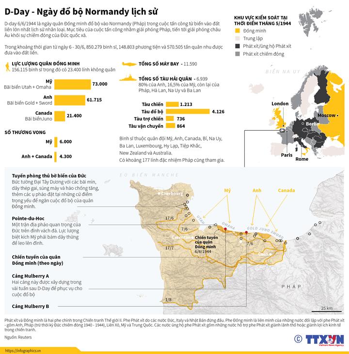 D-Day - Ngày đổ bộ Normandy lịch sử