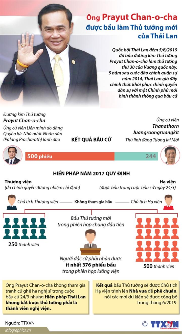 Ông Prayut Chan-o-cha được bầu làm Thủ tướng mới của Thái Lan