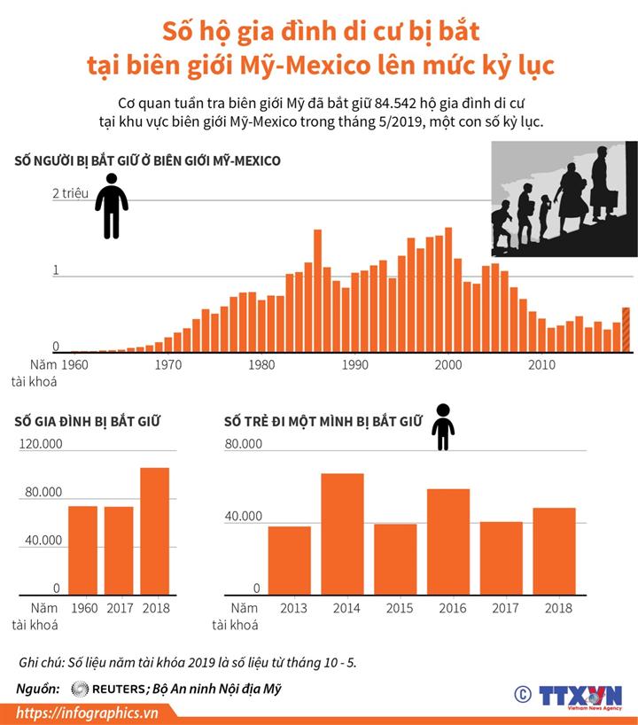 Số hộ gia đình di cư bị bắt tại biên giới Mỹ-Mexico lên mức kỷ lục