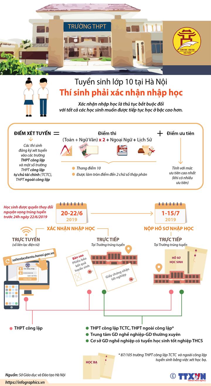 Tuyển sinh lớp 10 tại Hà Nội: Thí sinh phải xác nhận nhập học