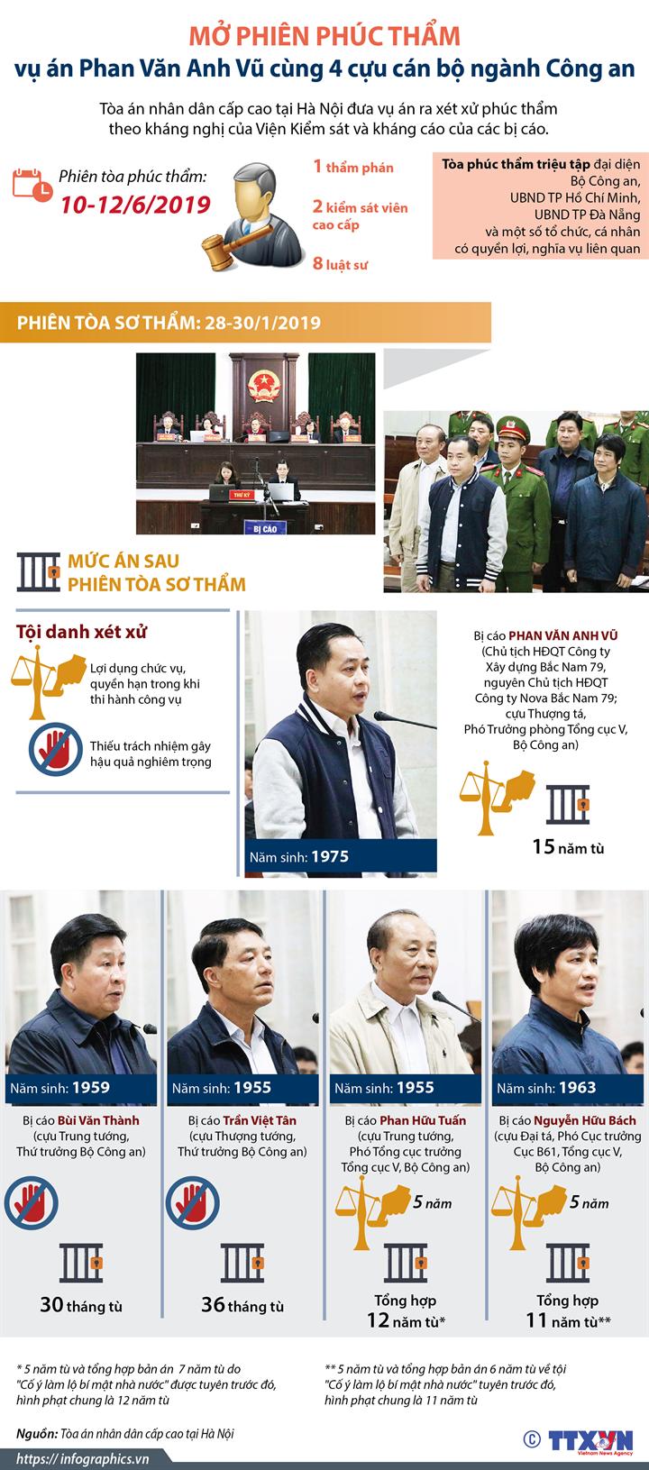 Mở phiên phúc thẩm vụ án Phan Văn Anh Vũ cùng 4 cựu cán bộ ngành Công an