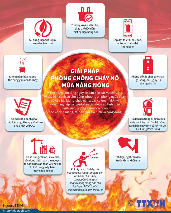 Giải pháp phòng chống cháy nổ mùa nắng nóng
