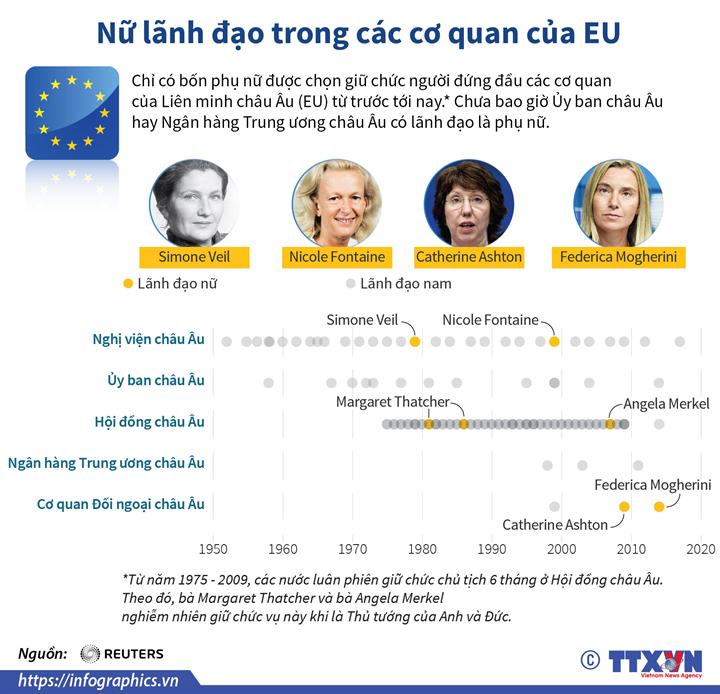 Nữ lãnh đạo trong các cơ quan của EU