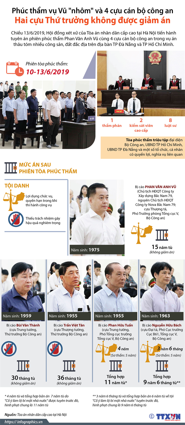 """Phúc thẩm vụ Vũ """"nhôm"""" và 4 cựu cán bộ công an: Hai cựu Thứ trưởng không được giảm án"""