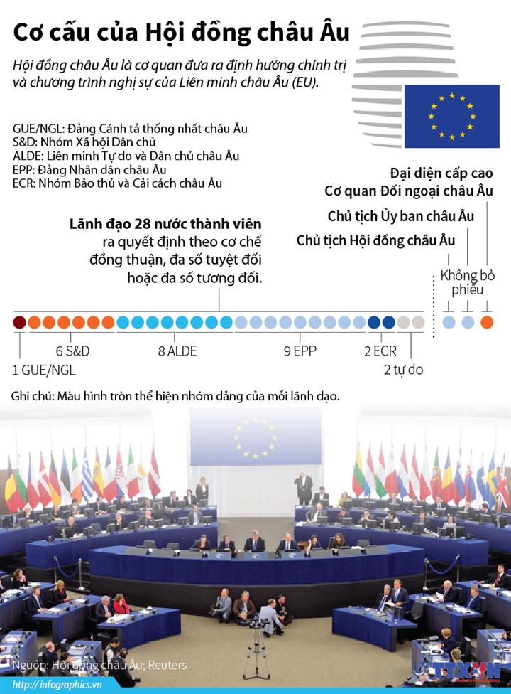 Cơ cấu của Hội đồng châu Âu