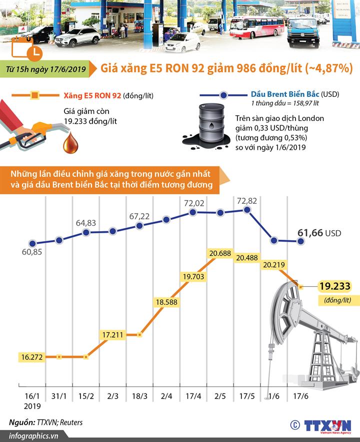Giá xăng E5 RON 92 giảm 986 đồng/lít