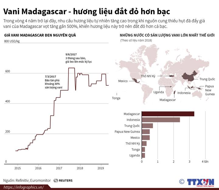 Vani Madagascar - hương liệu đắt đỏ hơn bạc