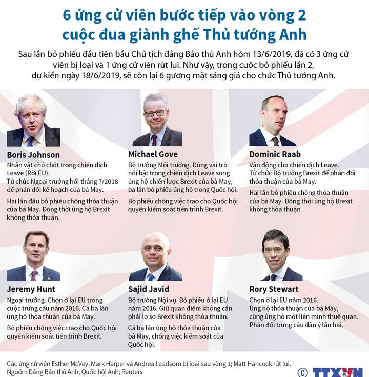 6 ứng cử viên bước tiếp vào vòng 2 cuộc đua giành ghế Thủ tướng Anh