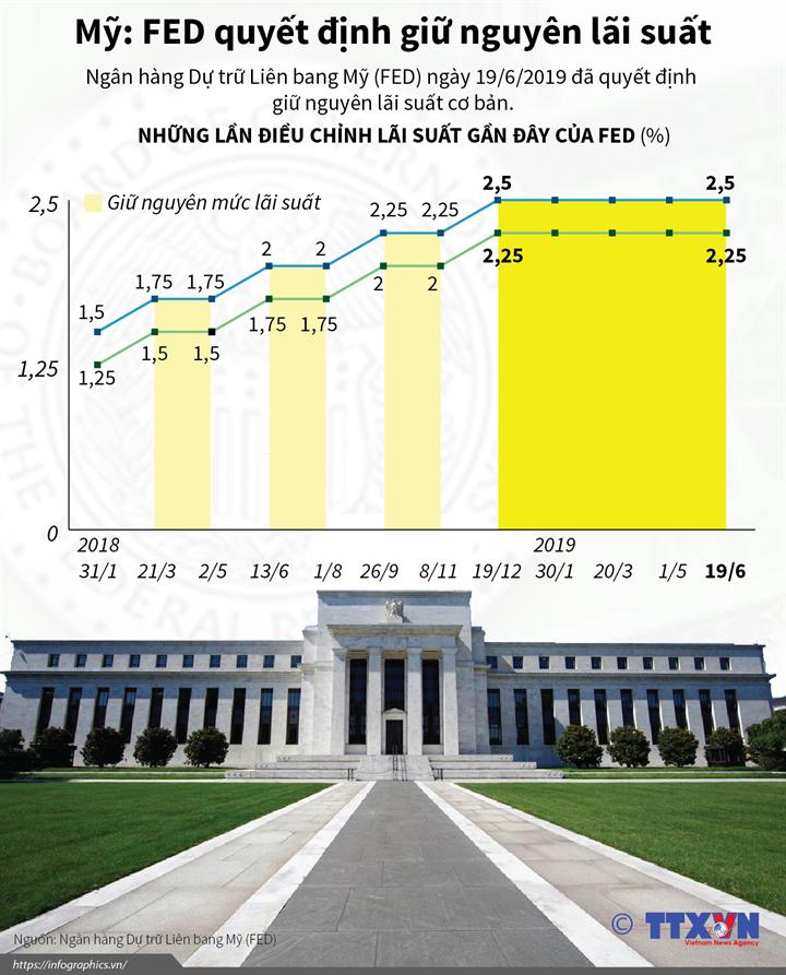 Mỹ: FED quyết định giữ nguyên lãi suất