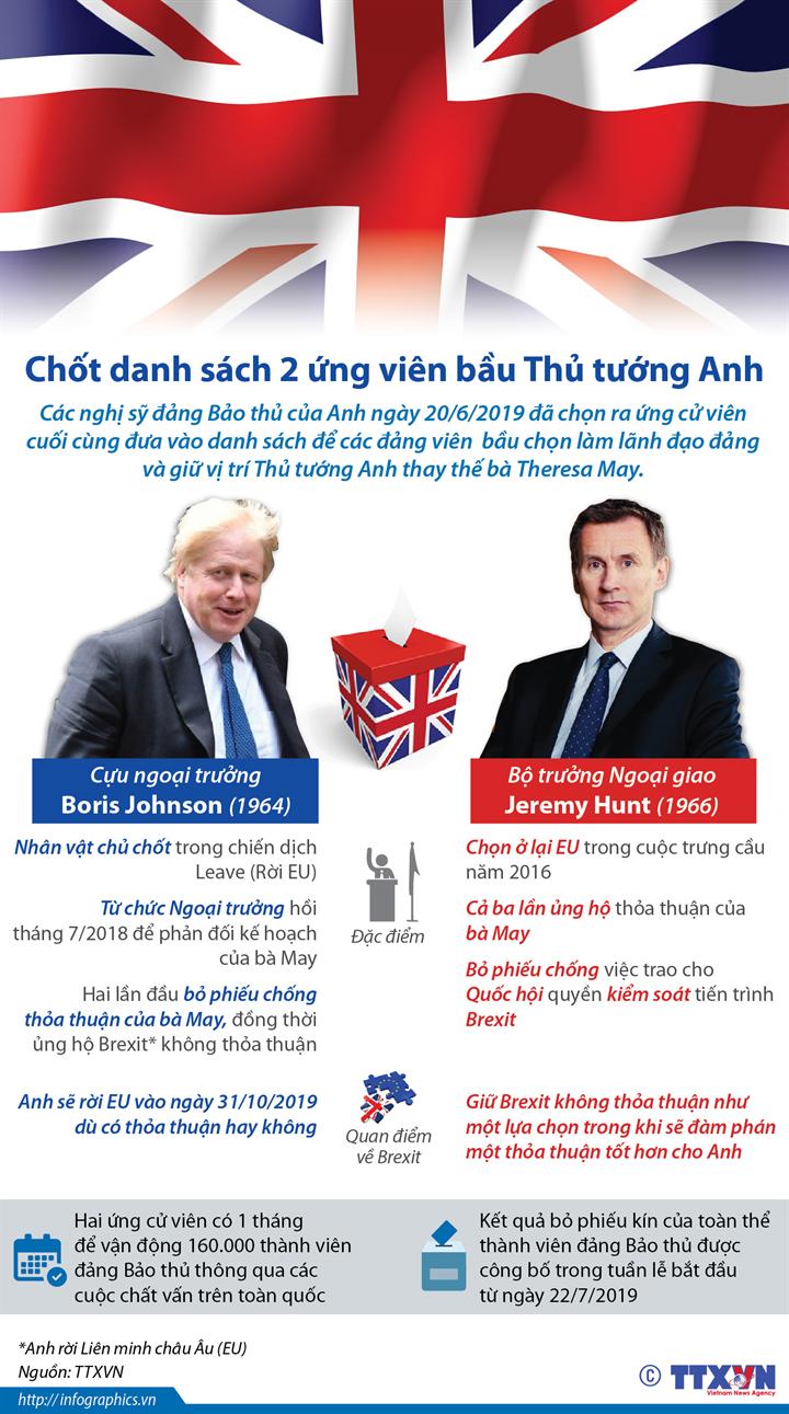 Chốt danh sách 2 ứng viên bầu Thủ tướng Anh