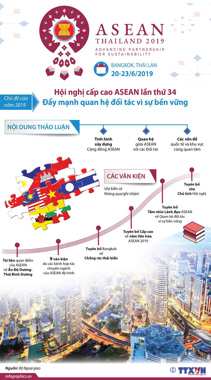 Hội nghị cấp cao ASEAN lần thứ 34: Đẩy mạnh quan hệ đối tác vì sự bền vững