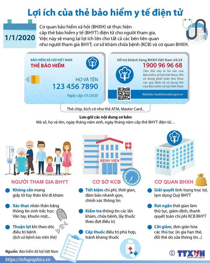 Lợi ích của thẻ bảo hiểm y tế điện tử
