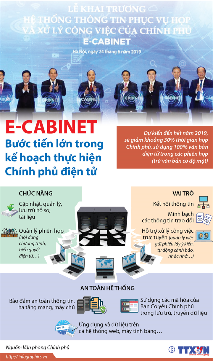 E-Cabinet: Bước tiến lớn trong kế hoạch thực hiện Chính phủ điện tử