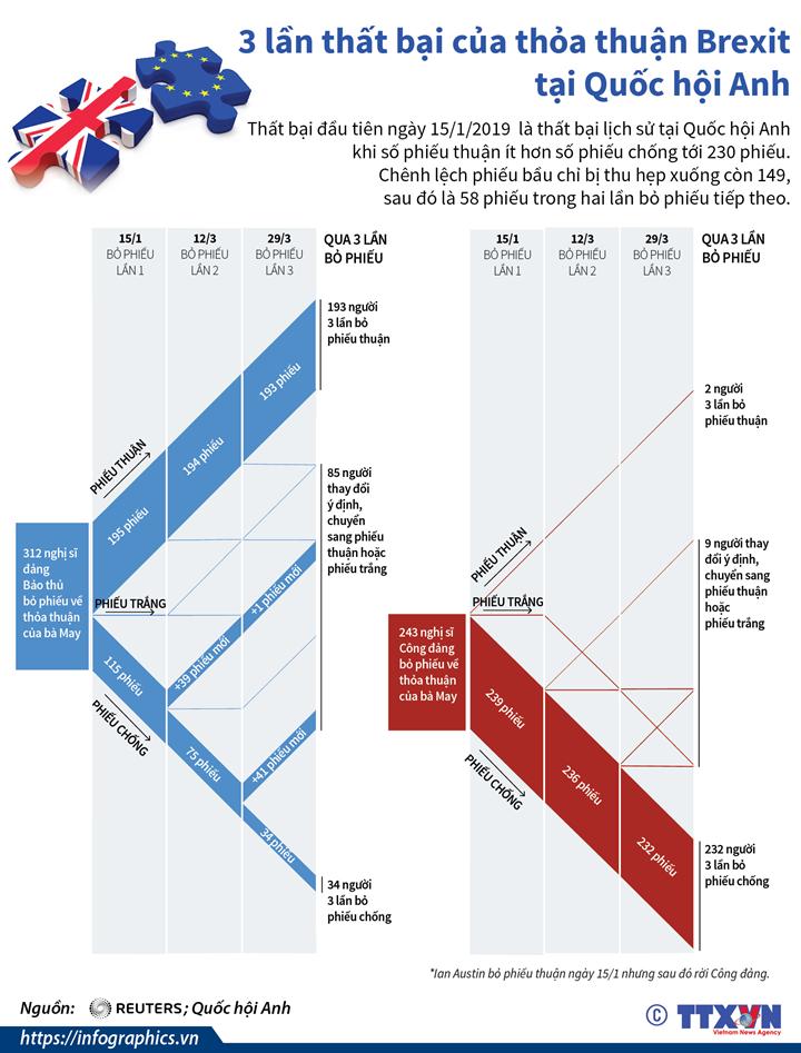 3 lần thất bại của thỏa thuận Brexit tại Quốc hội Anh