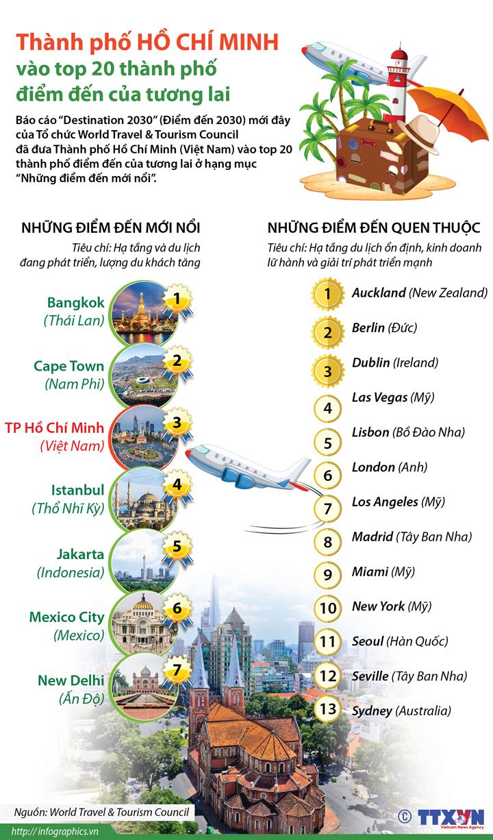 Thành phố Hồ Chí Minh vào top 20 thành phố điểm đến của tương lai