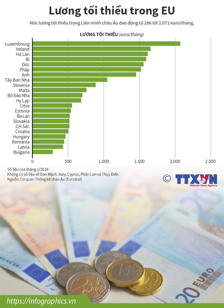 Lương tối thiểu trong EU