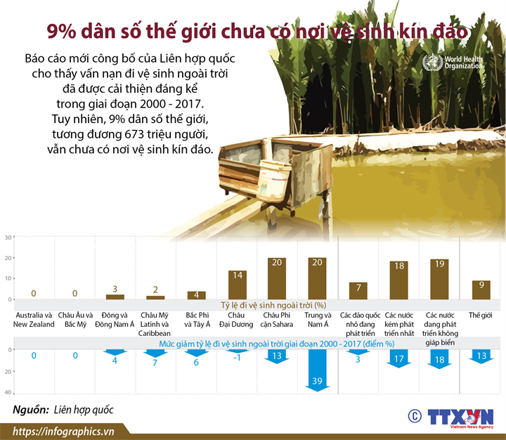 9% dân số thế giới chưa có nơi vệ sinh kín đáo