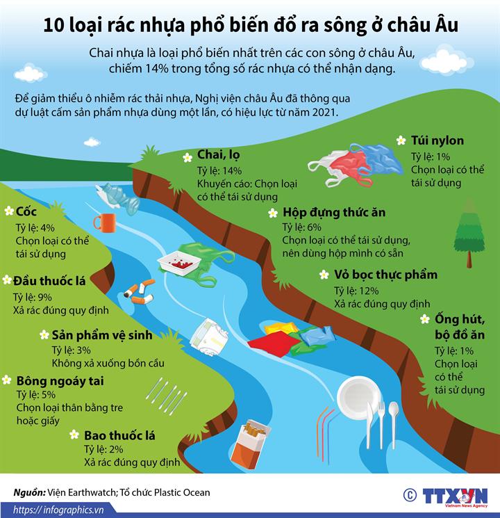 10 loại rác nhựa phổ biến đổ ra sông ở châu Âu
