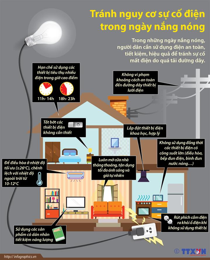 Tránh nguy cơ sự cố điện trong ngày nắng nóng