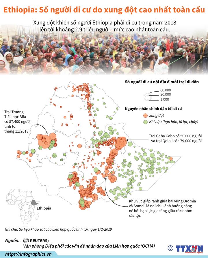Ethiopia: Số người di cư do xung đột cao nhất toàn cầu