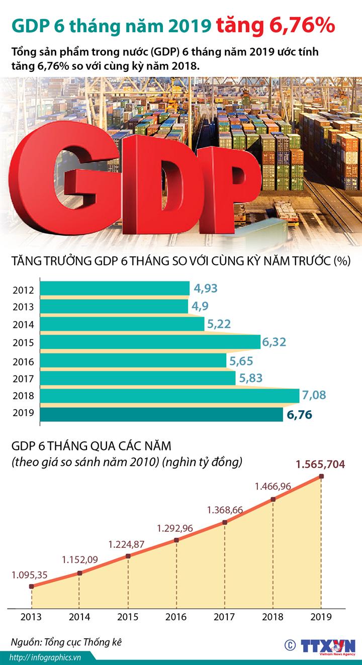 GDP 6 tháng năm 2019 tăng 6,76%