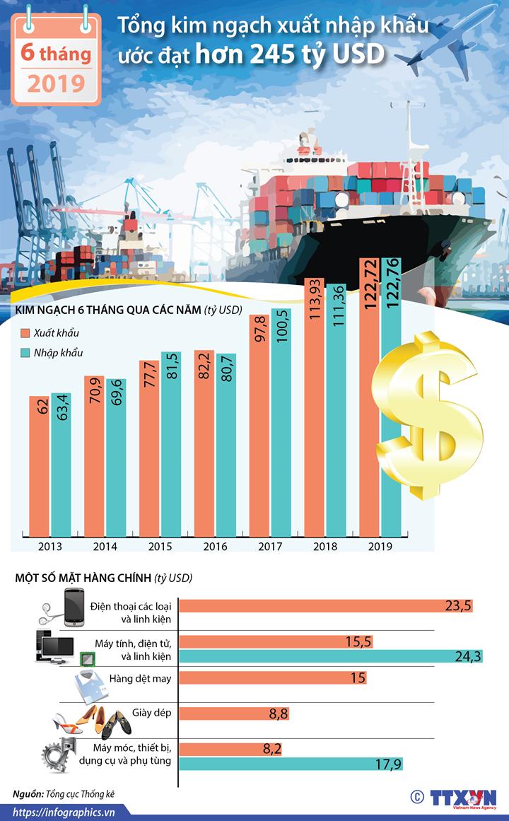 6 tháng năm 2019: Tổng kim ngạch xuất nhập khẩu ước đạt hơn 245 tỷ USD
