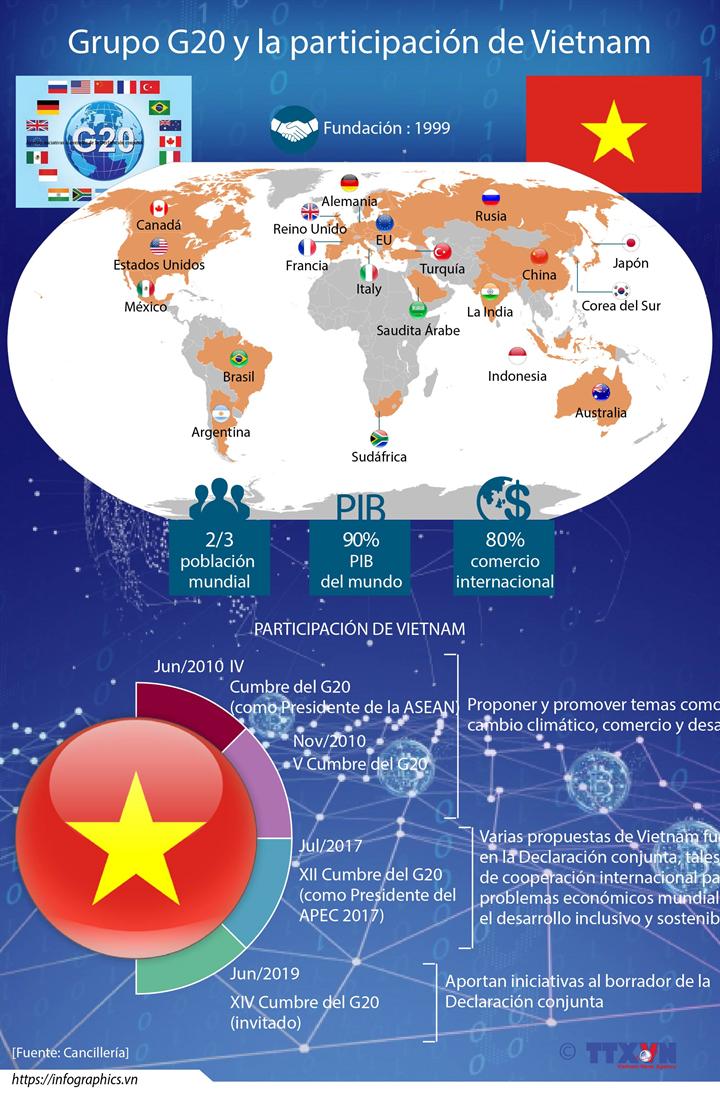 Grupo G20 y la participación de Vietnam