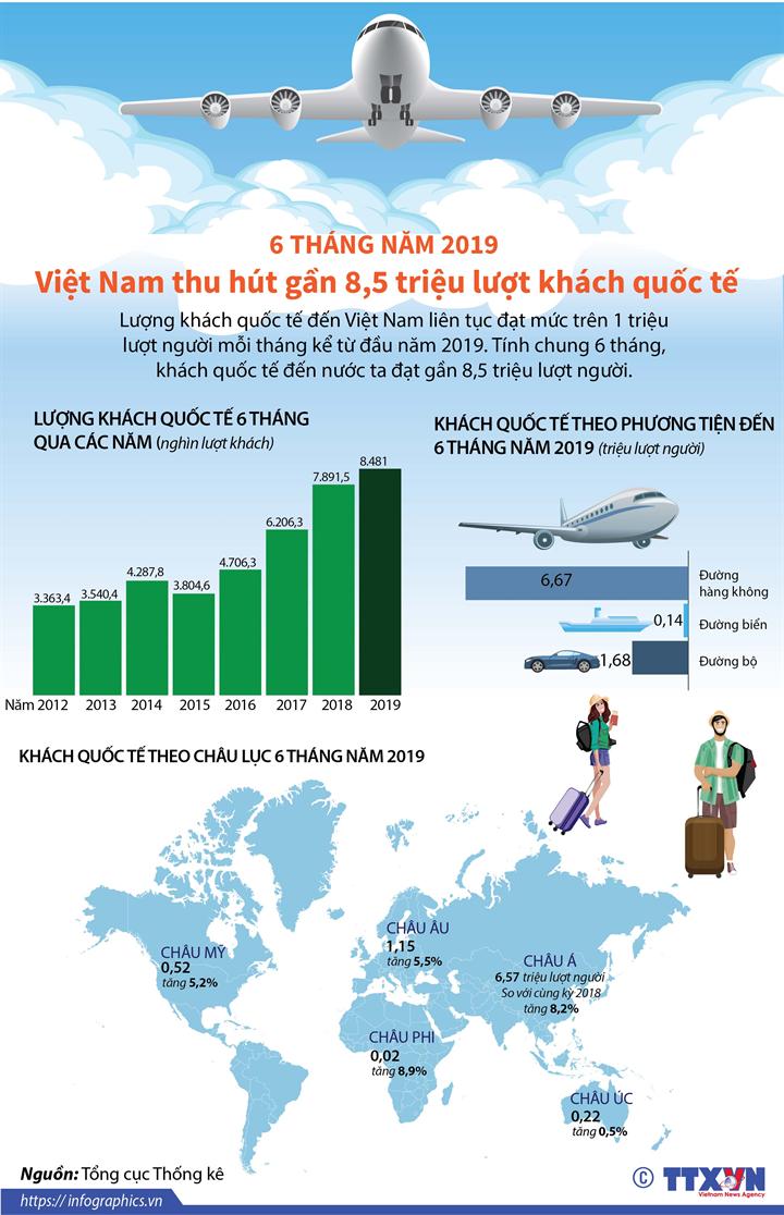 6 tháng năm 2019, Việt Nam thu hút gần 8,5 triệu lượt khách quốc tế
