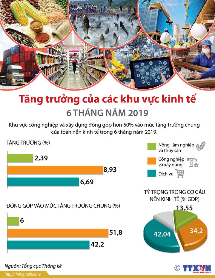 Tăng trưởng của các khu vực kinh tế 6 tháng năm 2019