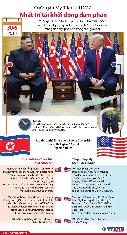 Cuộc gặp Mỹ-Triều tại DMZ: Nhất trí tái khởi động đàm phán