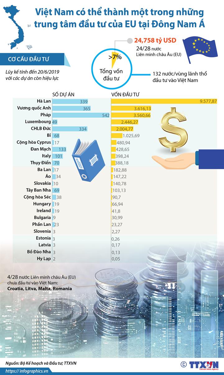Việt Nam có thể thành một trong những trung tâm đầu tư của EU tại Đông Nam Á