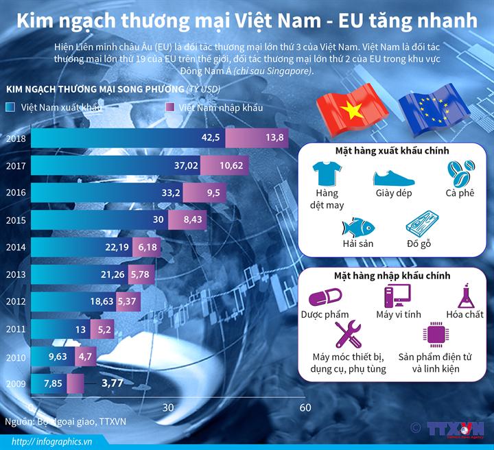 Kim ngạch thương mại Việt Nam - EU tăng nhanh
