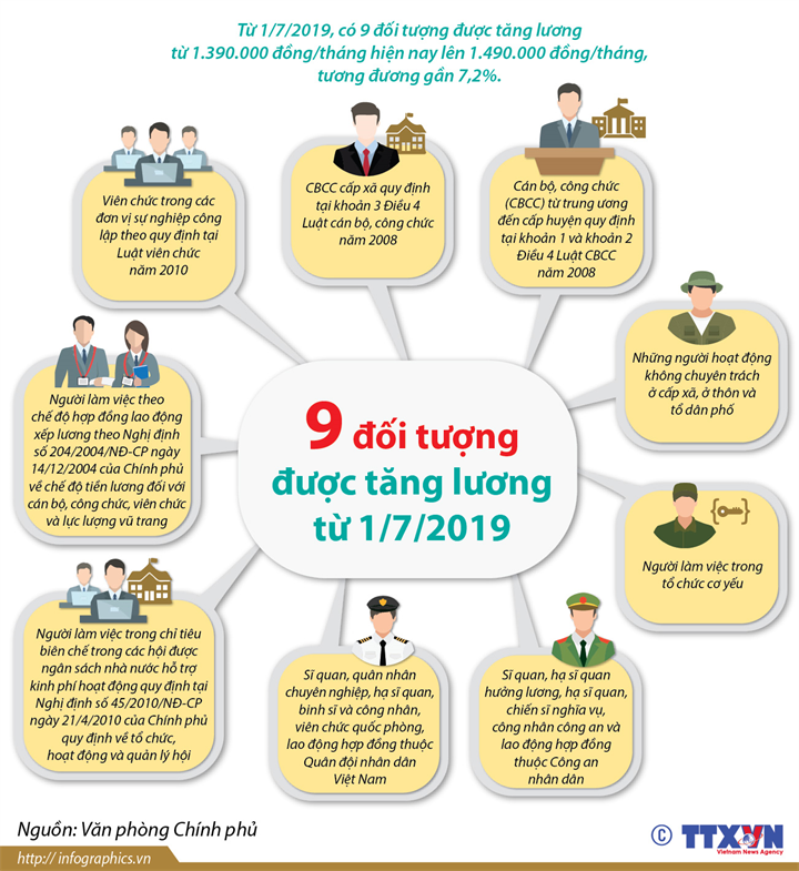 9 đối tượng được tăng lương từ 1/7/2019