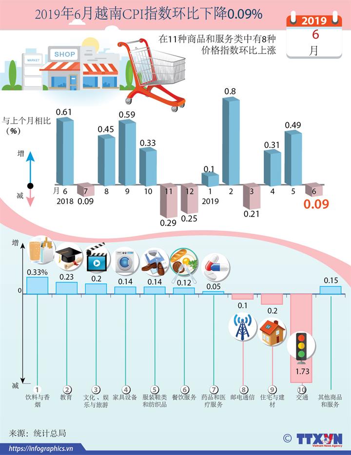 2019年6月越南CPI指数环比下降0.09%