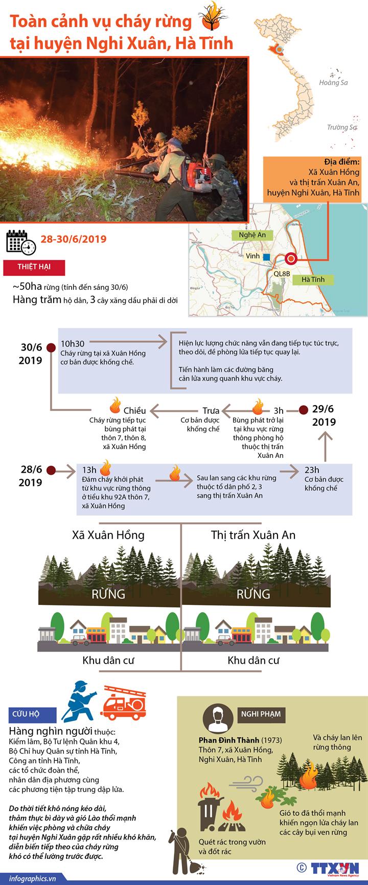 Toàn cảnh vụ cháy rừng tại huyện Nghi Xuân, Hà Tĩnh