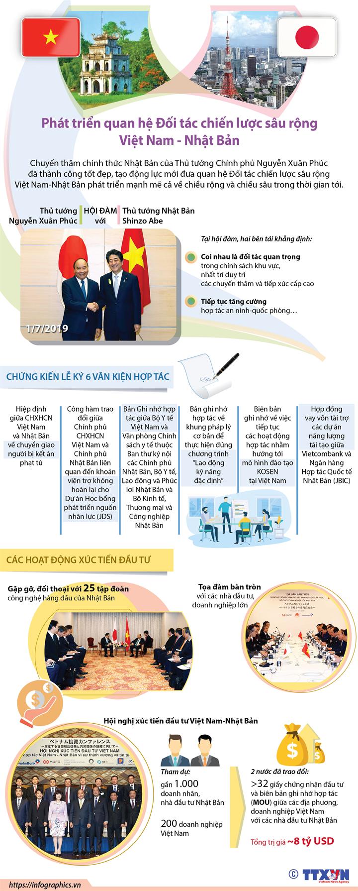 Phát triển quan hệ Đối tác chiến lược sâu rộng Việt Nam - Nhật Bản