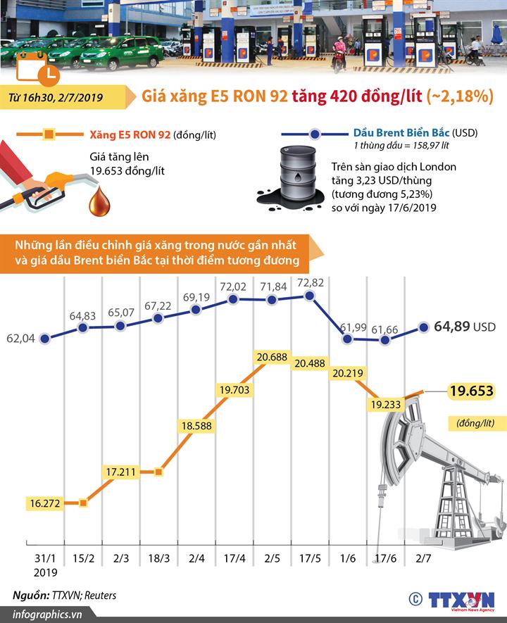 Giá xăng E5 RON 92 tăng 420 đồng/lít