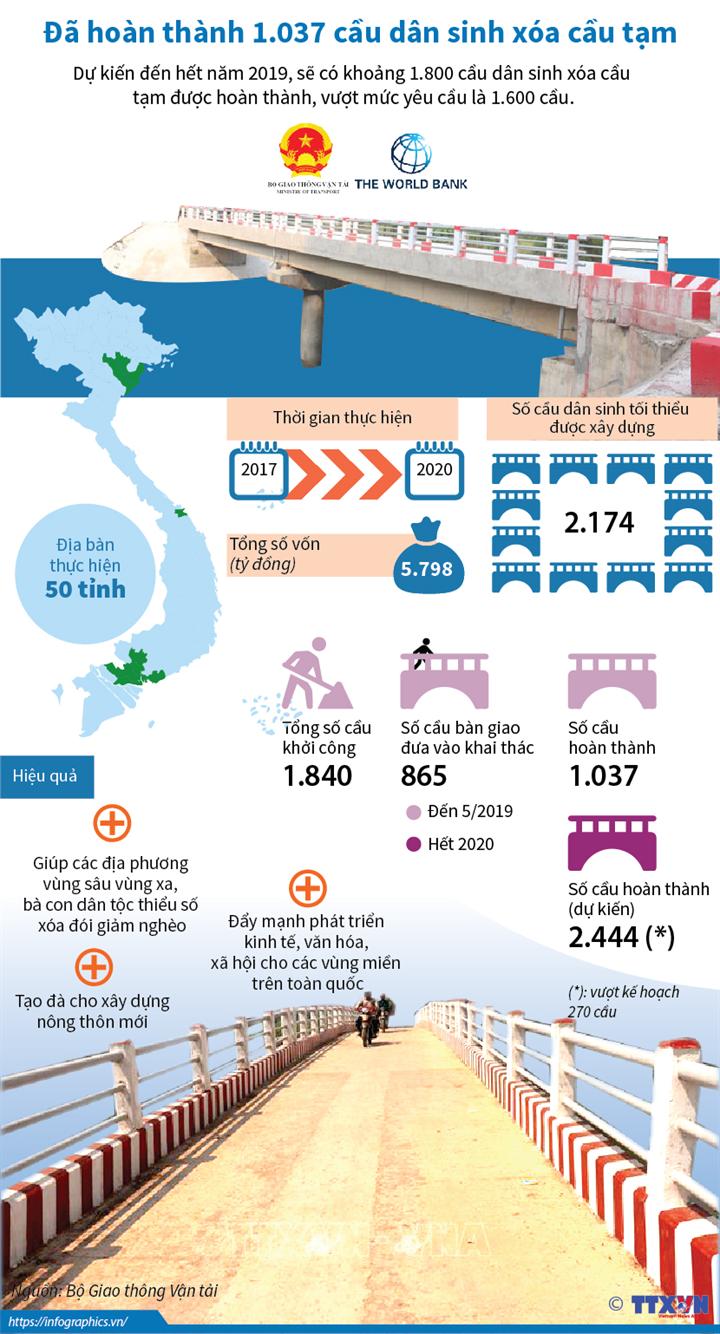 Đã hoàn thành 1.037 cầu dân sinh xóa cầu tạm