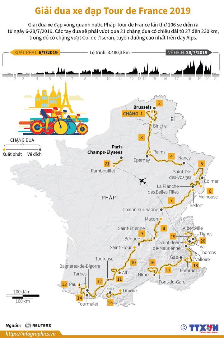 Giải đua xe đạp Tour de France 2019