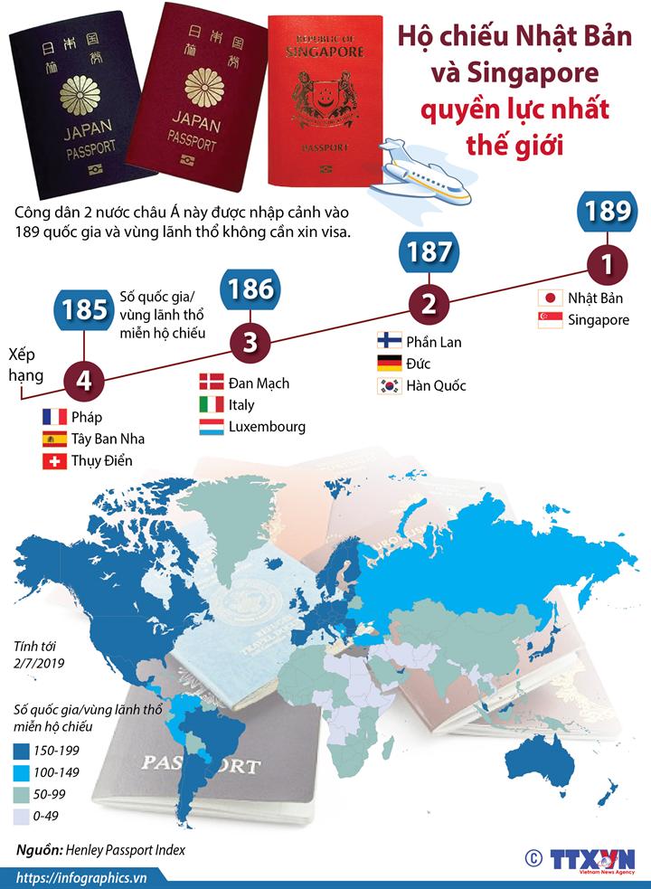 Hộ chiếu Nhật Bản và Singapore quyền lực nhất thế giới