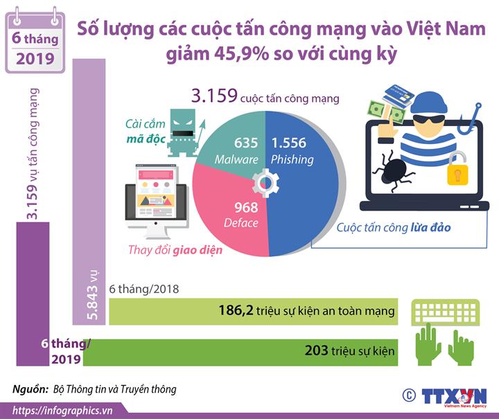 Số lượng các cuộc tấn công mạng vào Việt Nam giảm 45,9% so với cùng kỳ