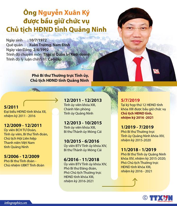 Ông Nguyễn Xuân Ký được bầu giữ chức vụ  Chủ tịch HĐND tỉnh Quảng Ninh