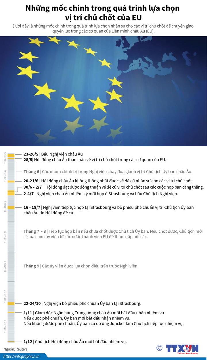Những mốc chính trong quá trình lựa chọn vị trí chủ chốt của EU