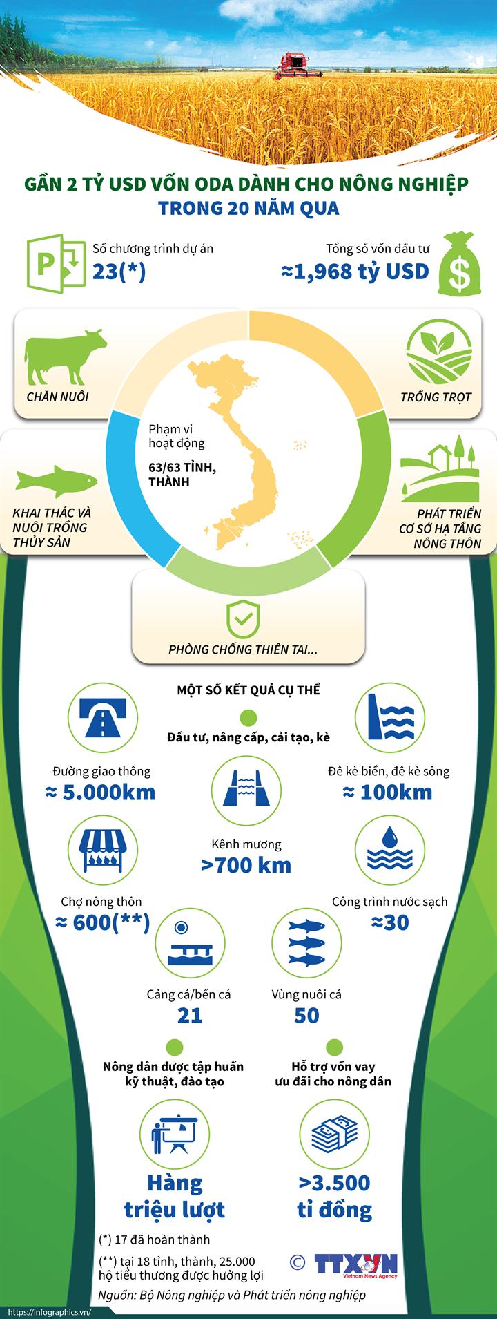 Gần 2 tỷ USD vốn ODA dành cho nông nghiệp trong 20 năm qua