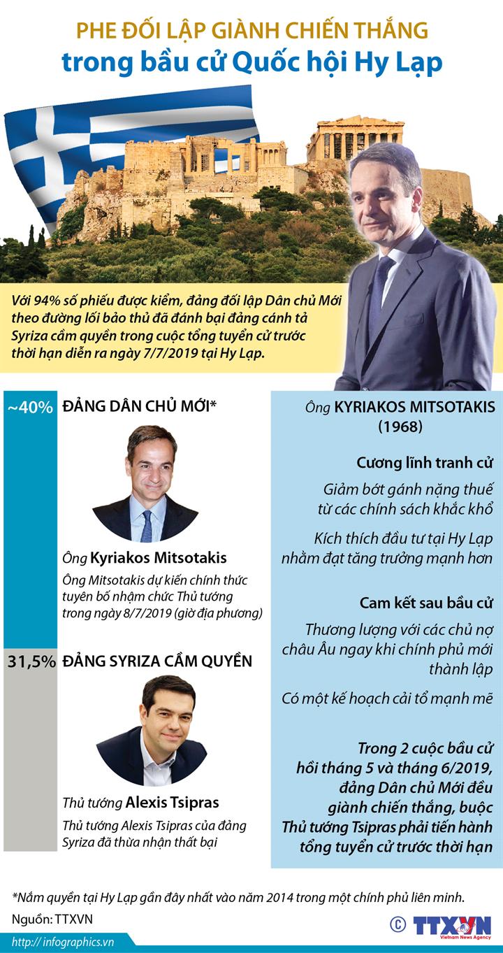 Phe đối lập giành chiến thắng trong bầu cử Quốc hội Hy Lạp