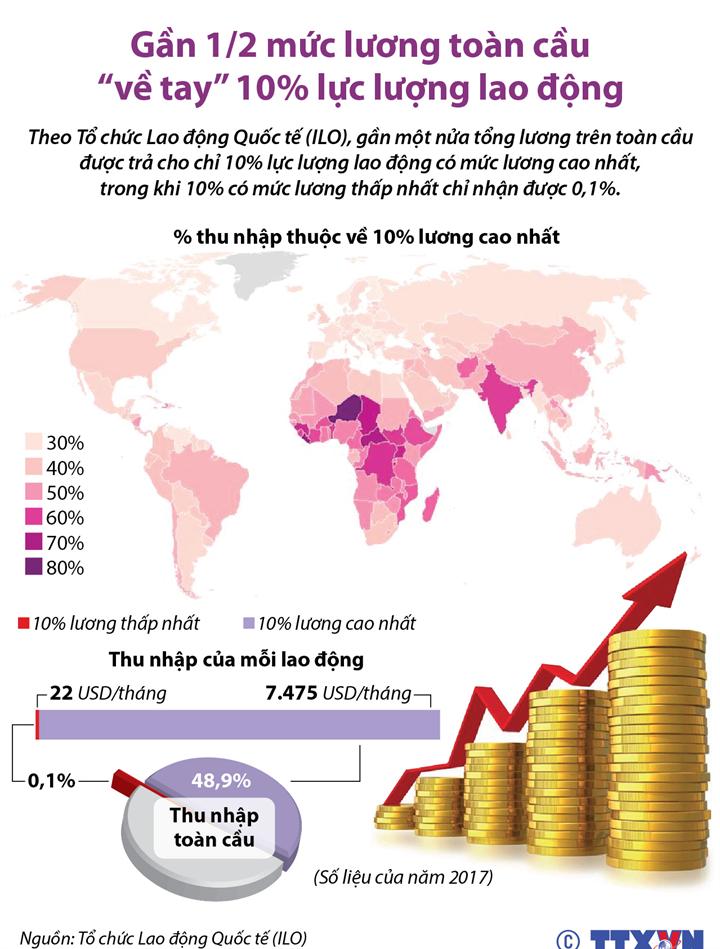 """Gần 1/2 mức lương toàn cầu """"về tay"""" 10% lực lượng lao động"""