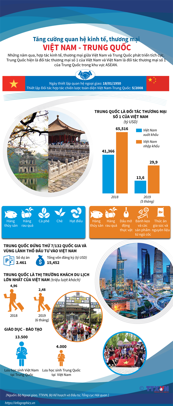 Tăng cường quan hệ kinh tế, thương mại Việt Nam - Trung Quốc