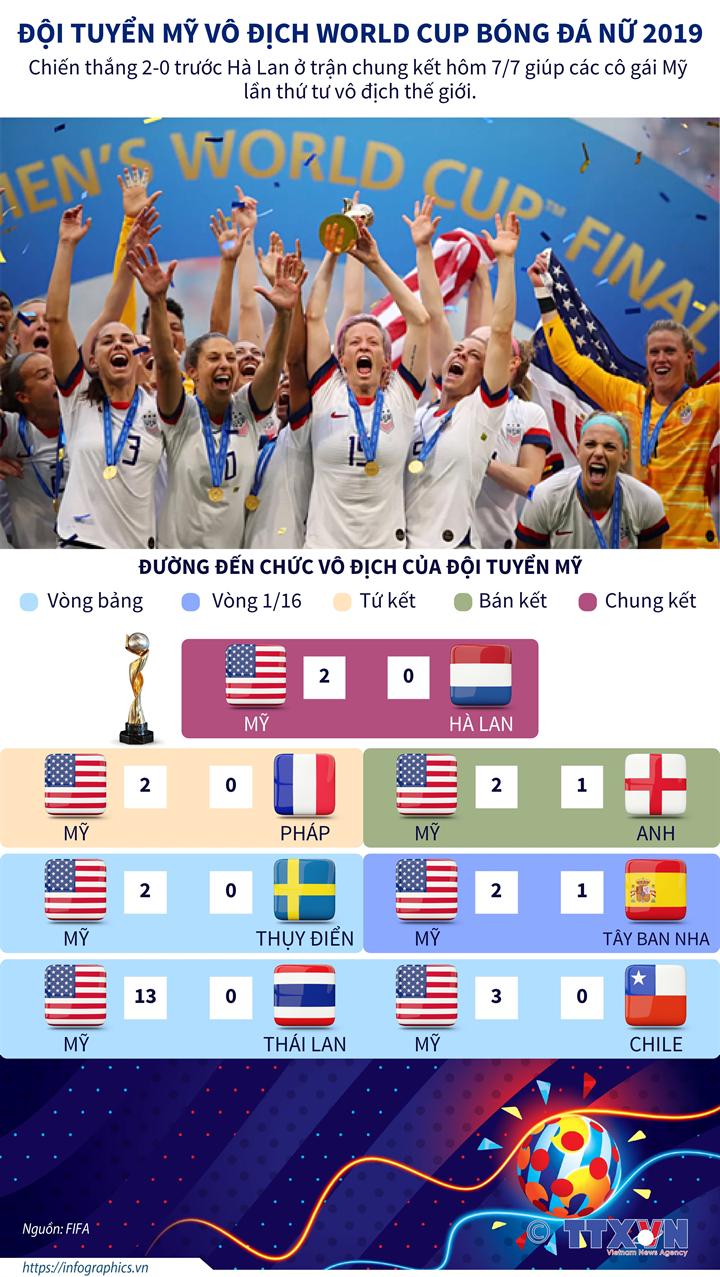 Đội tuyển Mỹ vô địch World Cup nữ 2019