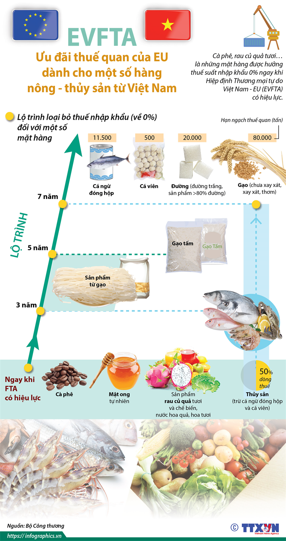 EVFTA: Ưu đãi thuế quan của EU dành cho một số hàng nông - thủy sản từ Việt Nam