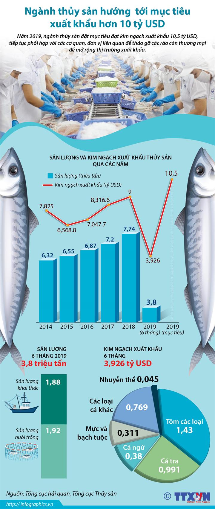 Ngành thủy sản hướng tới mục tiêu xuất khẩu hơn 10 tỷ USD